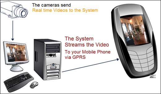 It sound too futuristic but it so real, thank to CCTVMobile.com for the great products that enable users to monitor virtually any camera or video live from their mobile phone. Based on Java platform, the MobileViewer offering secure GPRS connection between CCTV system and your mobile phone while you are […]