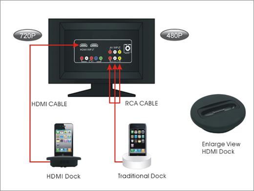 HDMI Dock