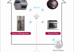 LG to unveil its full range of smart appliances at the 2011 CES this week. Enabled by LG THINQ™ Technology, the range comprising five key features – Smart Grid, Smart Diagnosis™, Smart Access, Smart Adapt and Food Management. This solution lets consumers manage their homes in a more centralized and […]